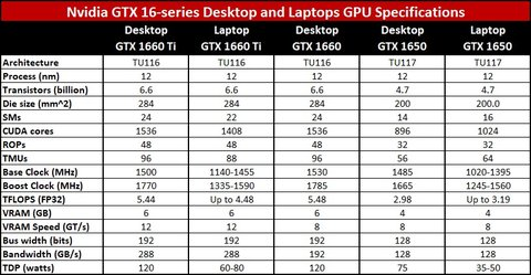 New Laptop Models With Nvidia GTX 16-series Graphics Cards Are