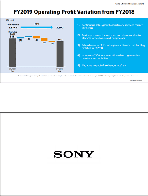 PS5: Fans' Reactions And New Report From Sony After The Show