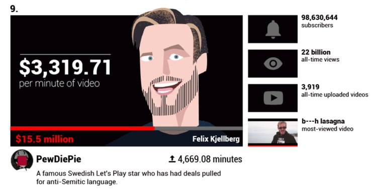 Pewdiepie Earnings Youtuber Youtube Video