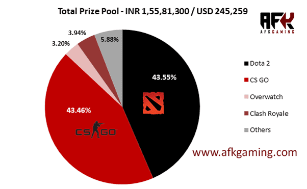 Esports Growth In India 02