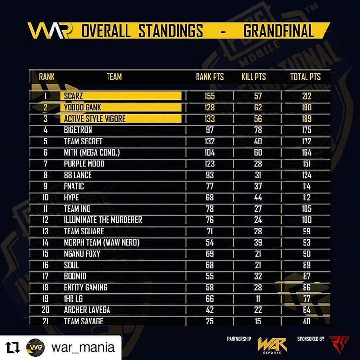 Pubg Mobile Pmic 2020 Overall Results Fnatic Finished 9th