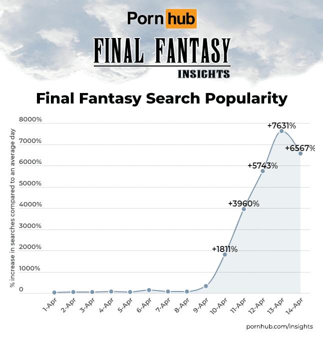 Pornhub Insights Final Fantasy Search Popularity