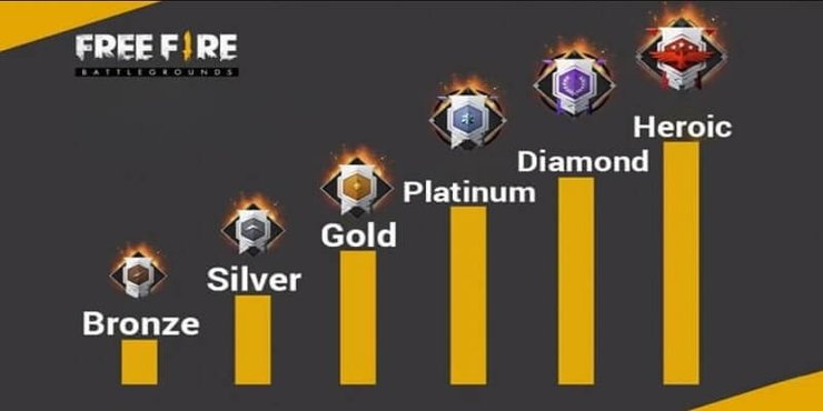 Free Fire Ranking System 2020 Explained